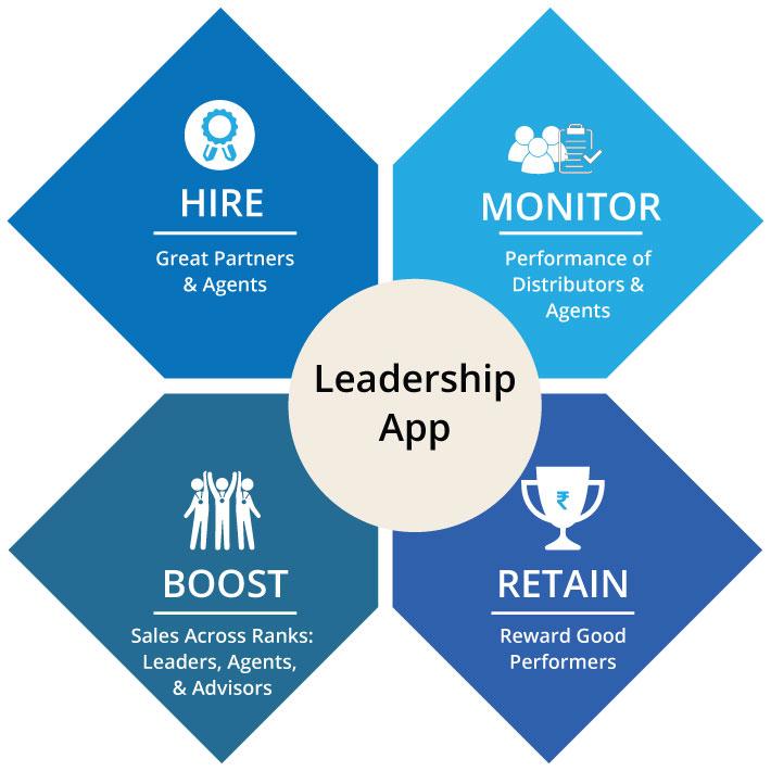 Datacomp Leadership App
